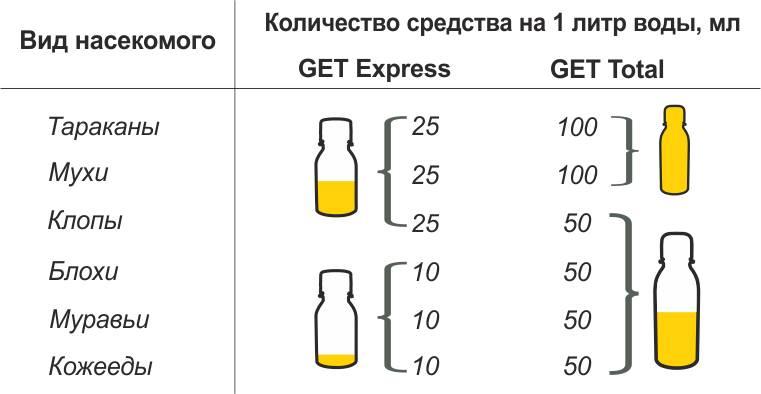 Таблица пропорций разведения GET Total + GET Express